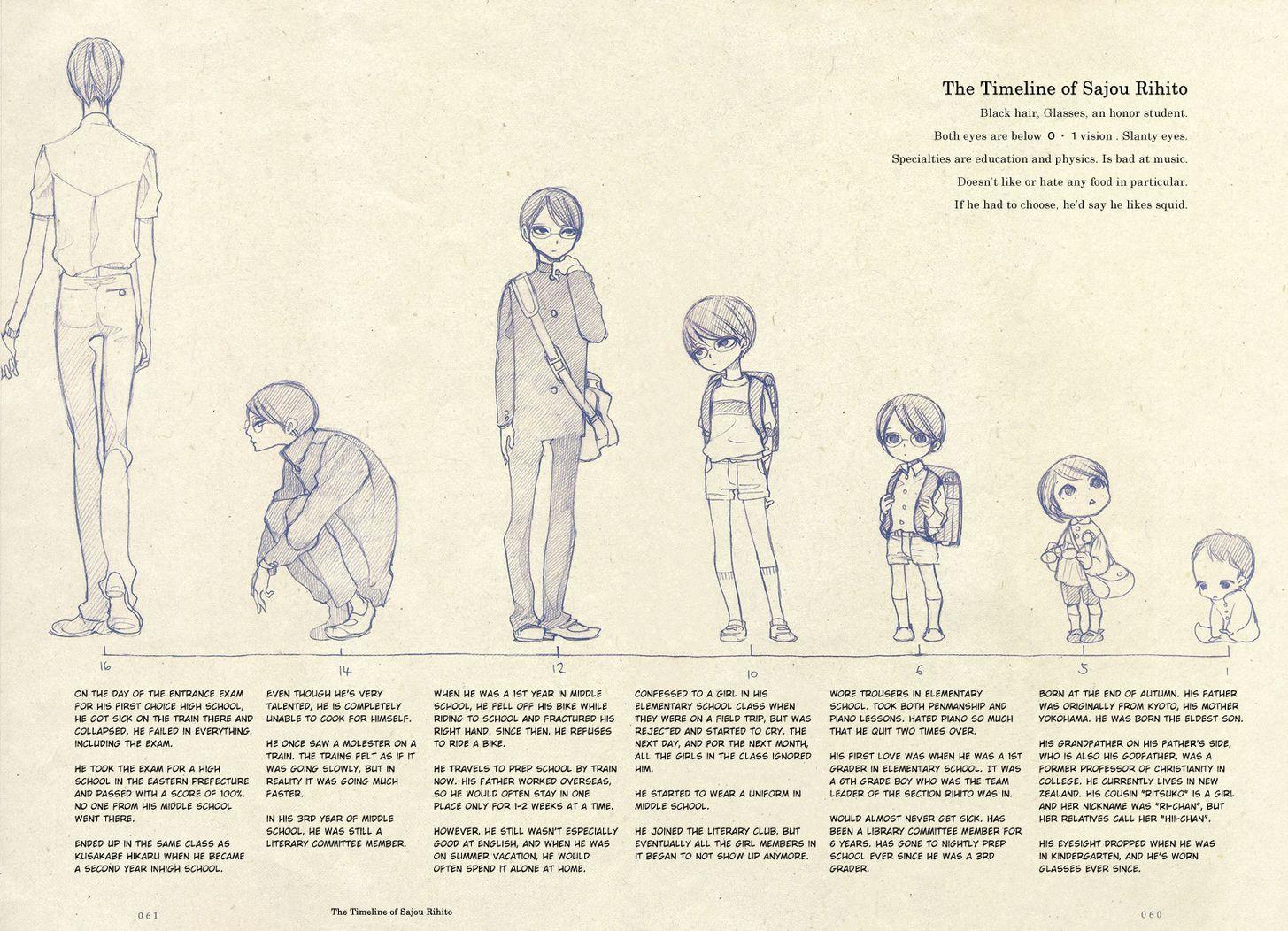 Doukyuusei & Sotsugyousei Fanbook 3: Timeline at MangaFox